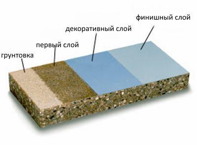Полимерные полы